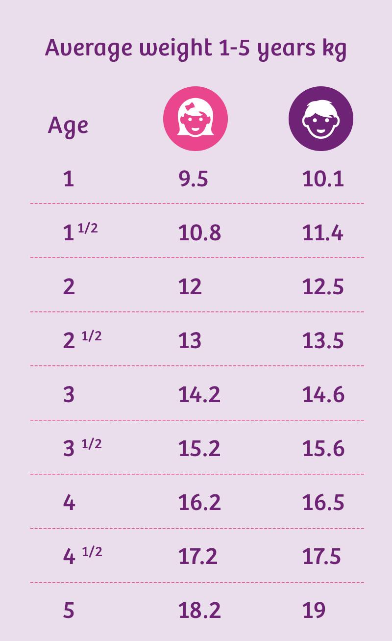 toddler average weight