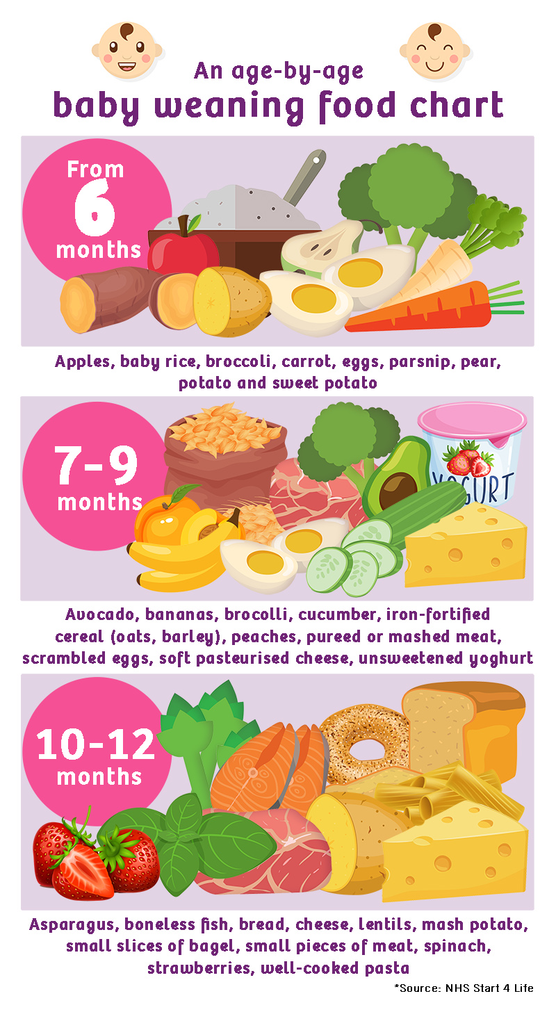 weaning food chart